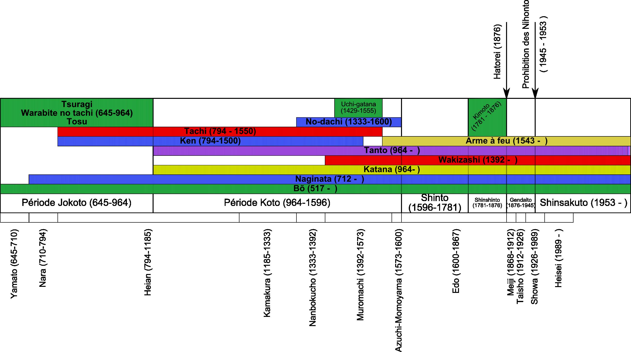 chronologie_japonaise